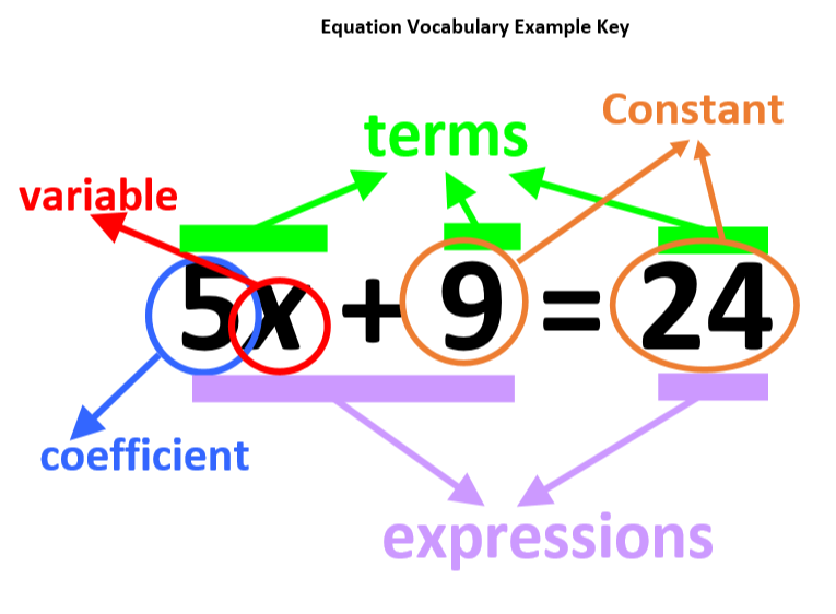 vocabulary words for math equations